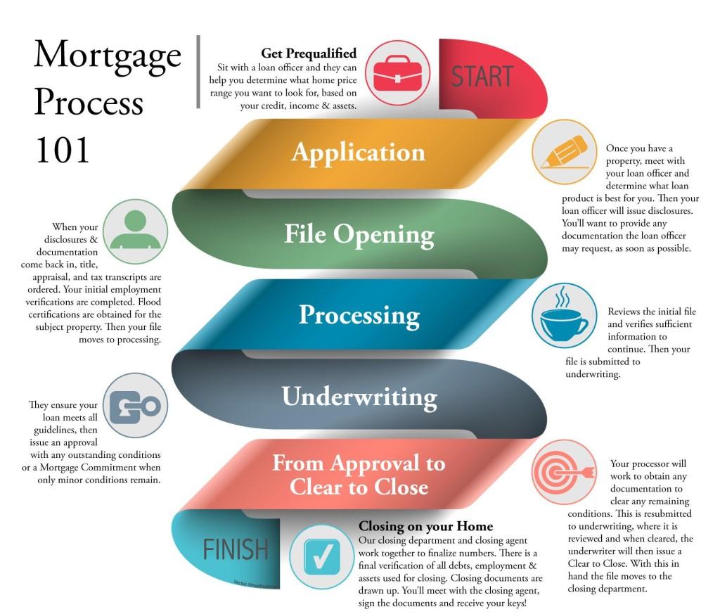 The Loan Process   Pinnacle Mortgage Corp